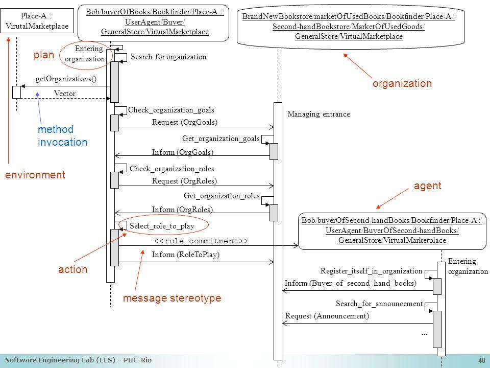 plan organization method invocation environment agent action