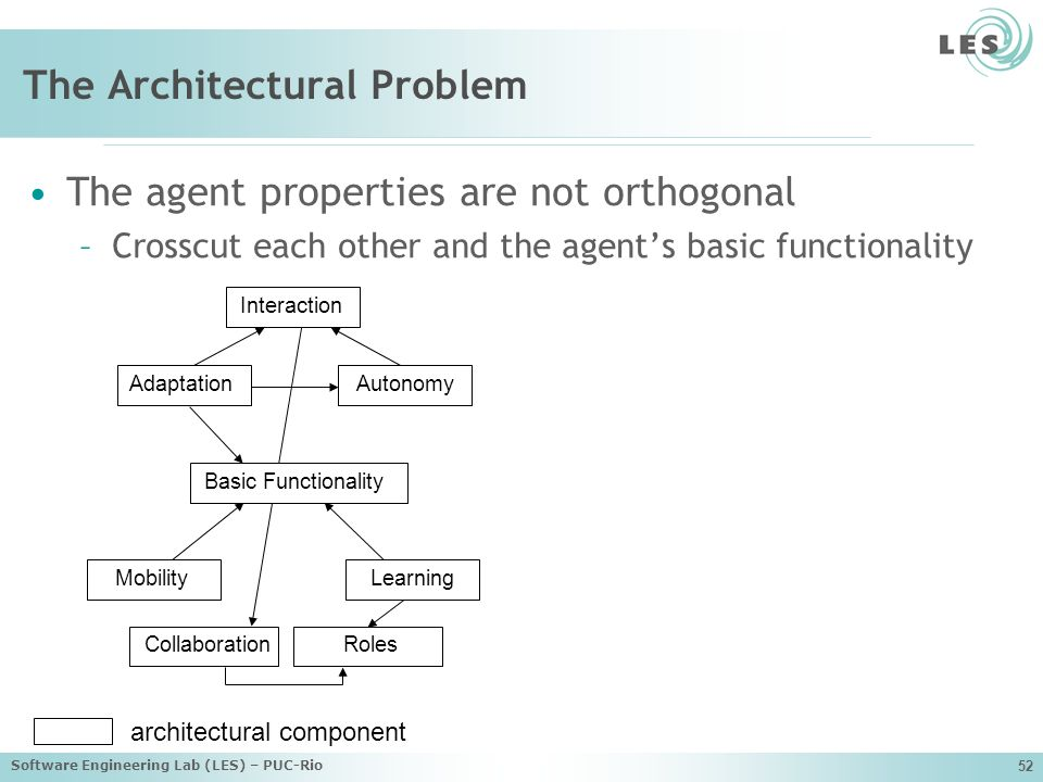 The Architectural Problem