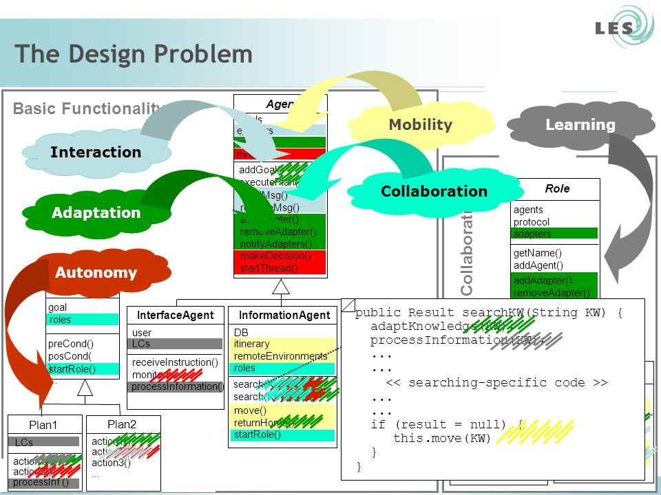The Design Problem Basic Functionality Collaboration Mobility