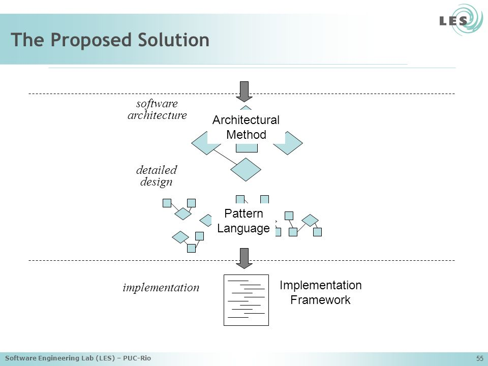 The Proposed Solution software architecture Architectural Method