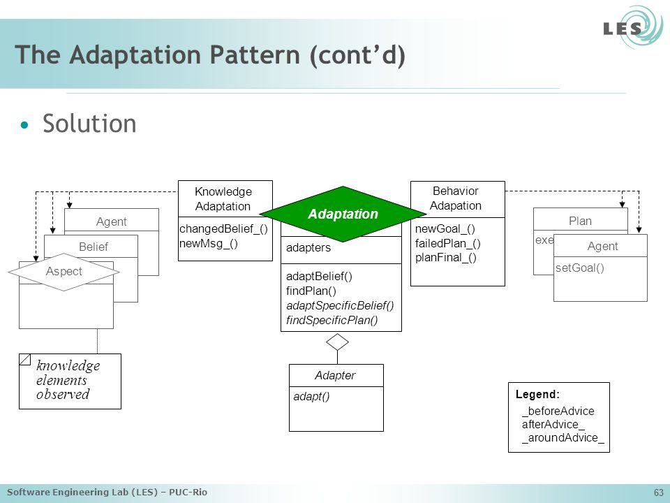 The Adaptation Pattern (cont'd)
