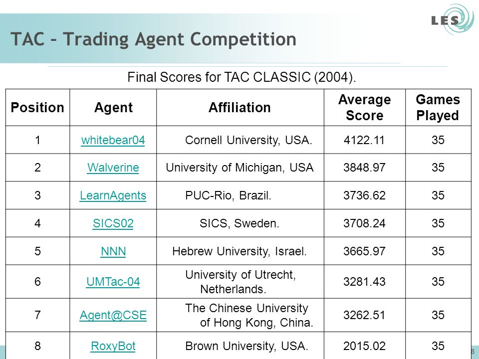 TAC – Trading Agent Competition