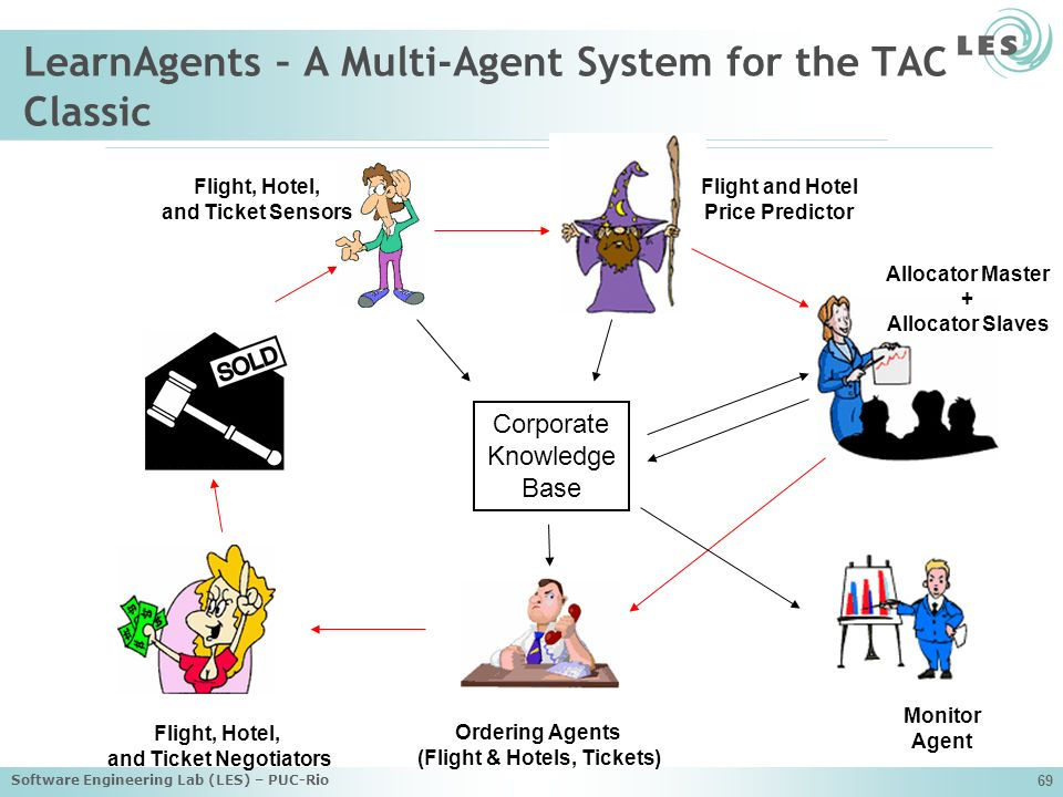 LearnAgents – A Multi-Agent System for the TAC Classic
