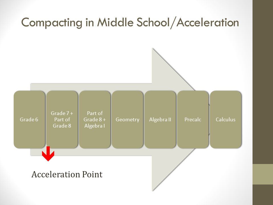 Compacting in Middle School/Acceleration