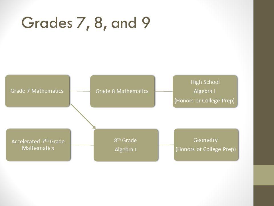 Grades 7, 8, and 9 Grade 7 Mathematics. Grade 8 Mathematics. (Honors or College Prep) Algebra I.