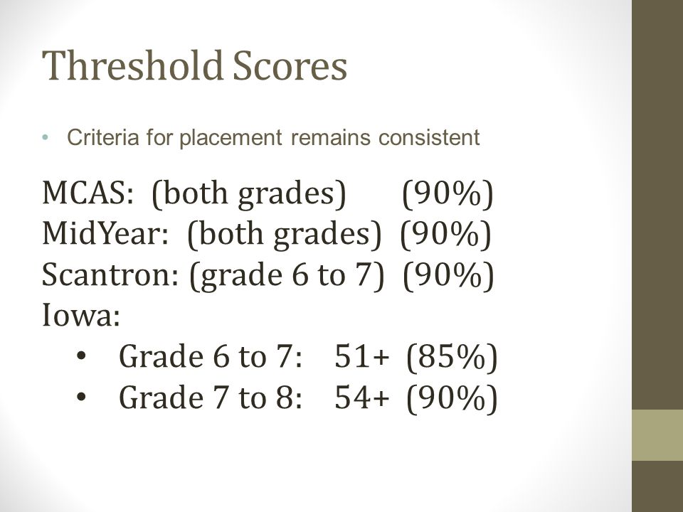 Threshold Scores MCAS: (both grades) (90%)