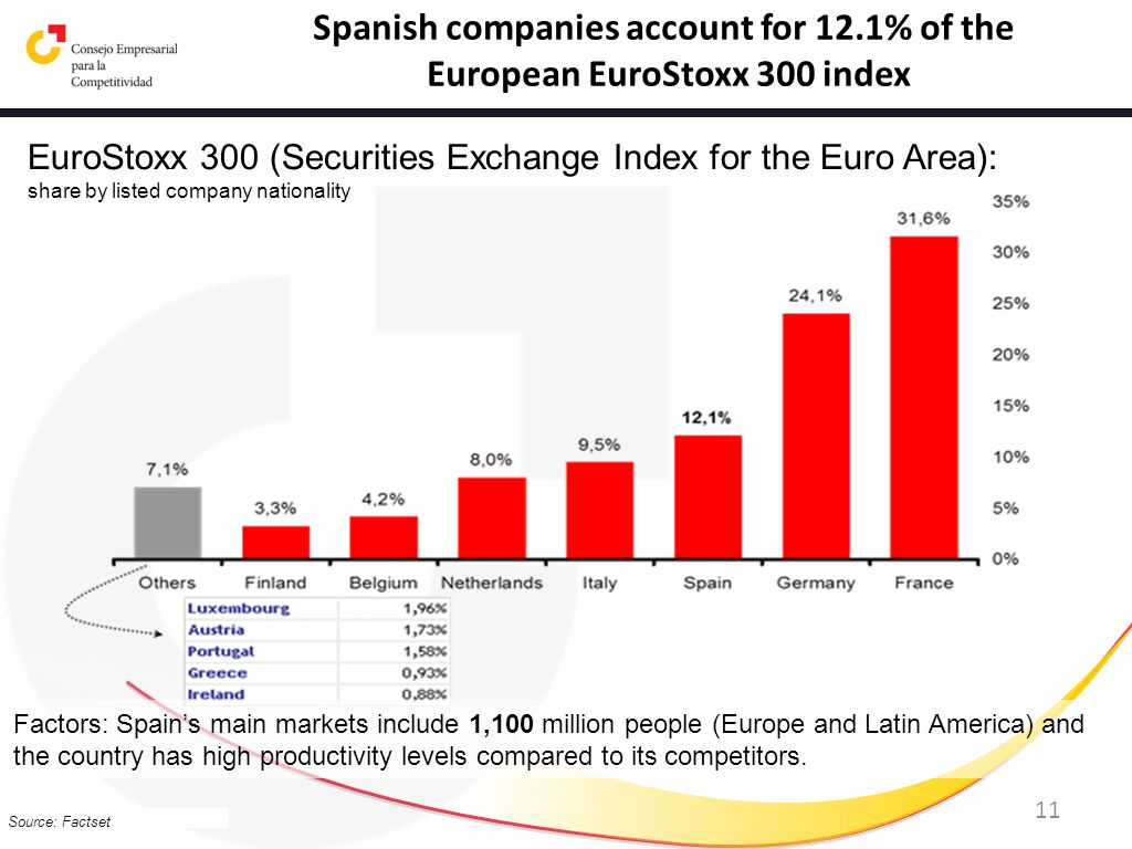 Spanish companies account for 12.1% of the