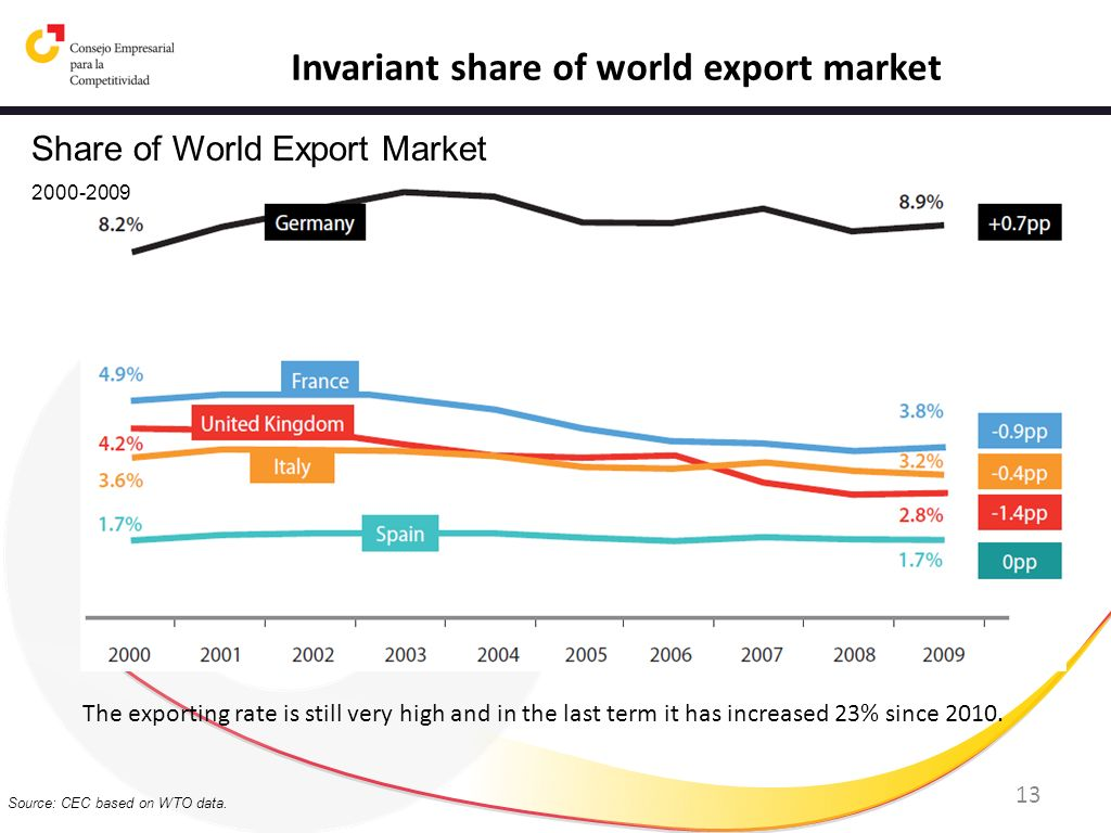 Invariant share of world export market