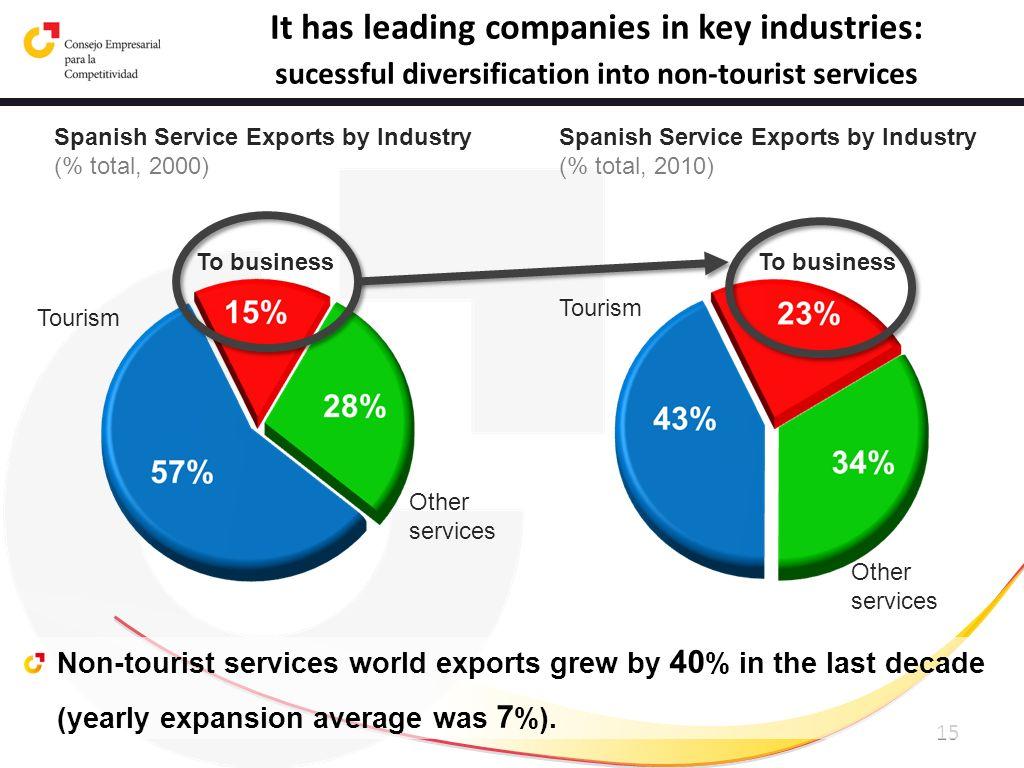 It has leading companies in key industries: