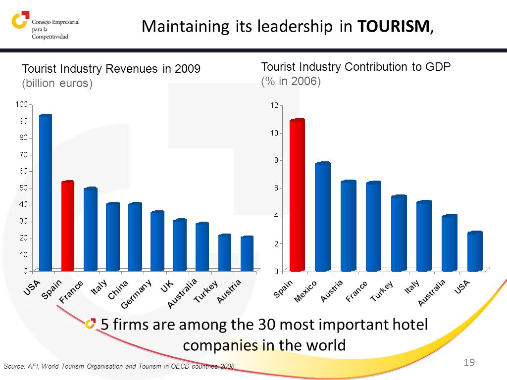 Maintaining its leadership in TOURISM,