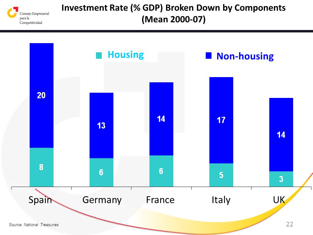 Investment Rate (% GDP) Broken Down by Components