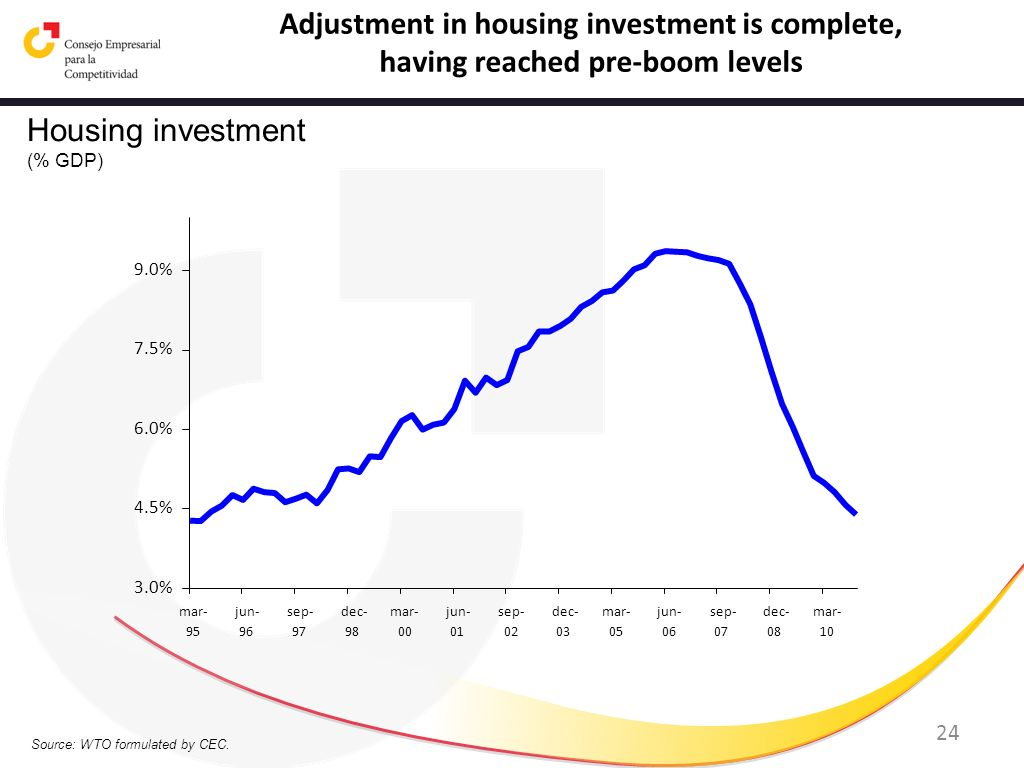 Adjustment in housing investment is complete,