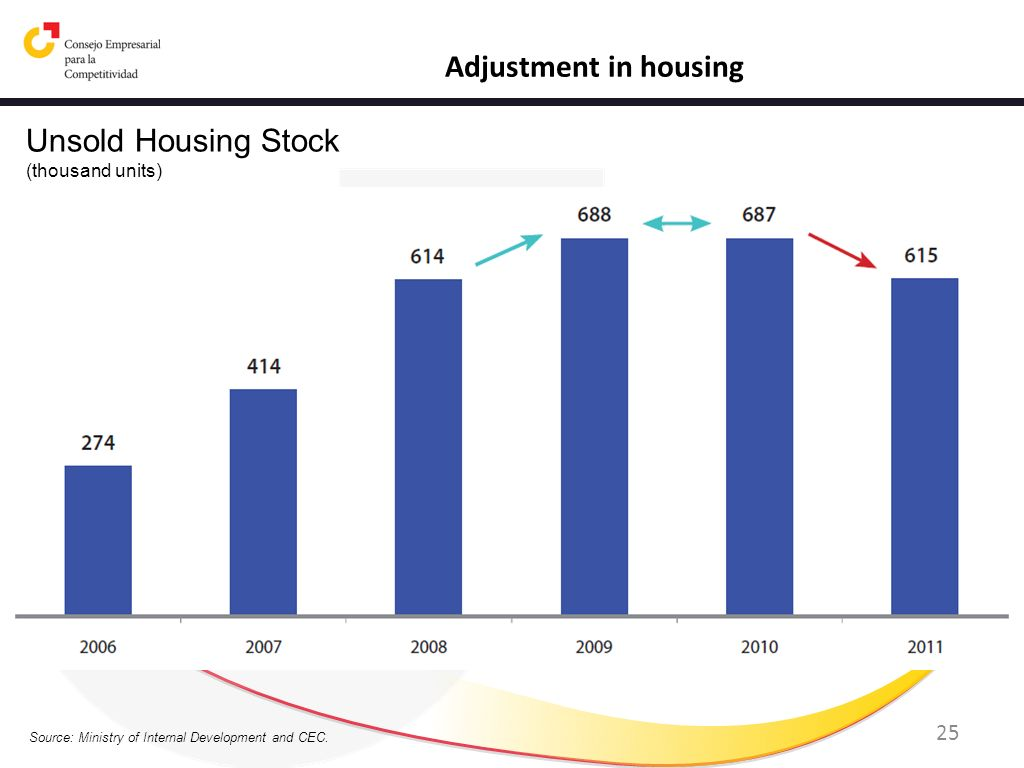 Adjustment in housing Unsold Housing Stock (thousand units)