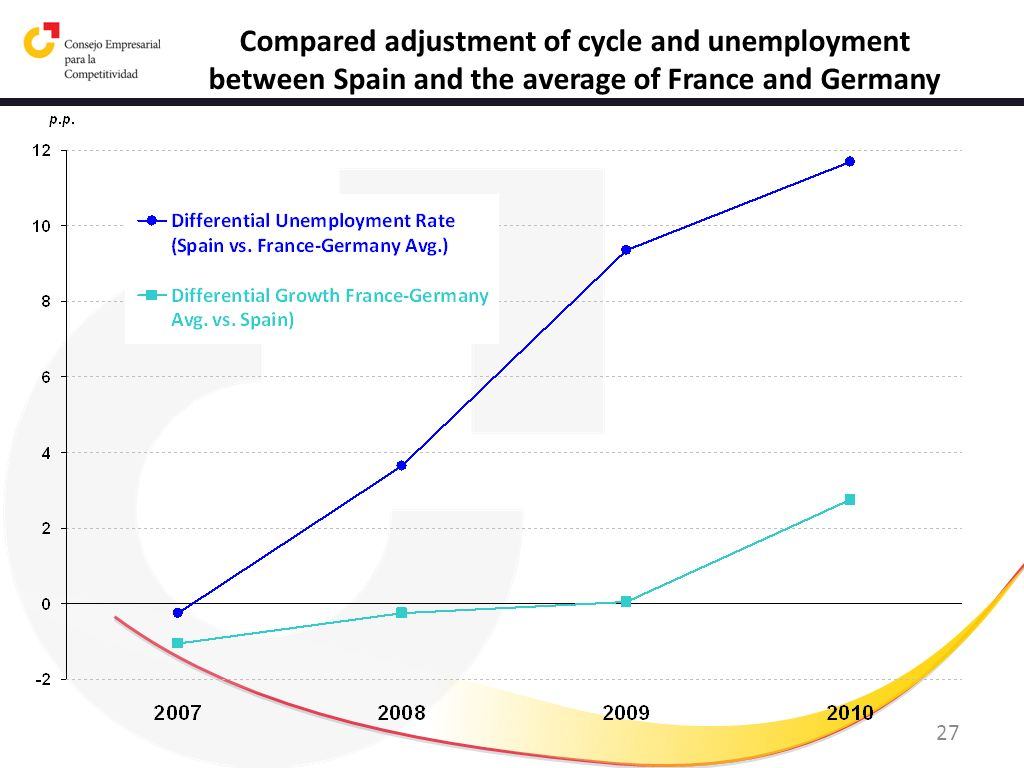 Compared adjustment of cycle and unemployment