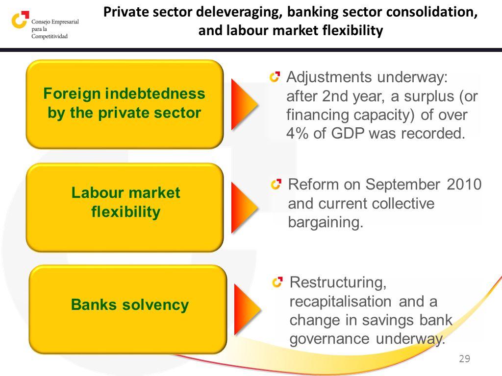 Labour market flexibility