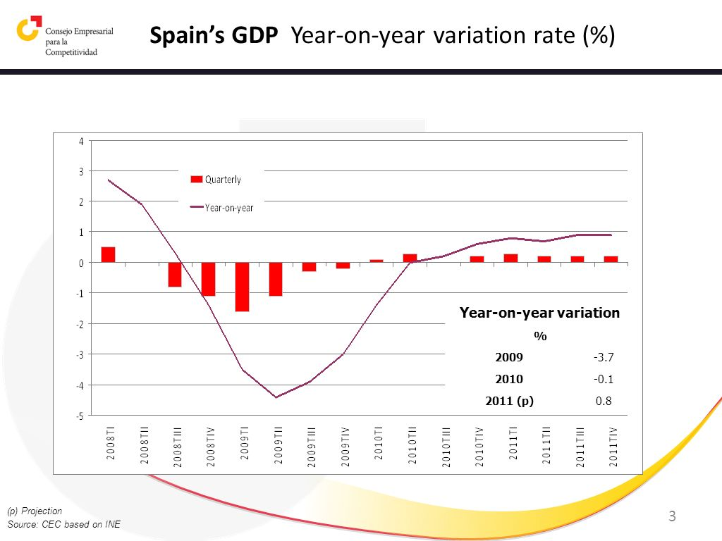 Spain's GDP Year-on-year variation rate (%)