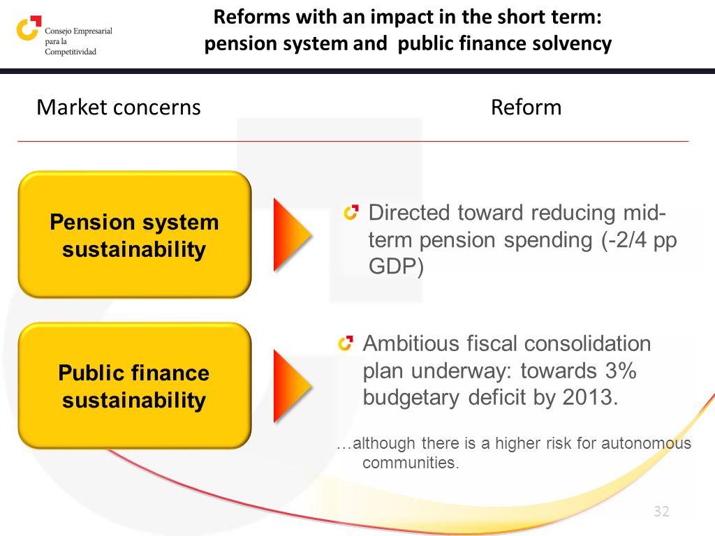 Pension system sustainability Public finance sustainability