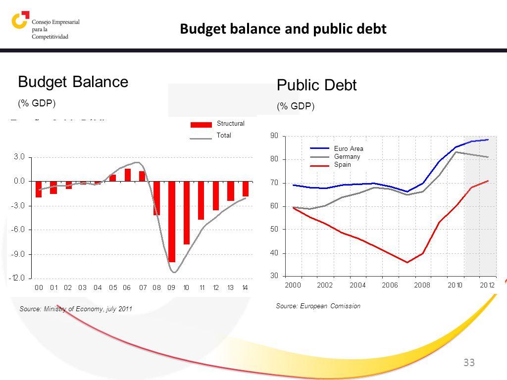 Budget balance and public debt
