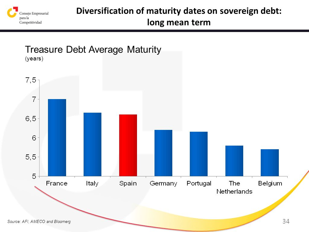 Diversification of maturity dates on sovereign debt: