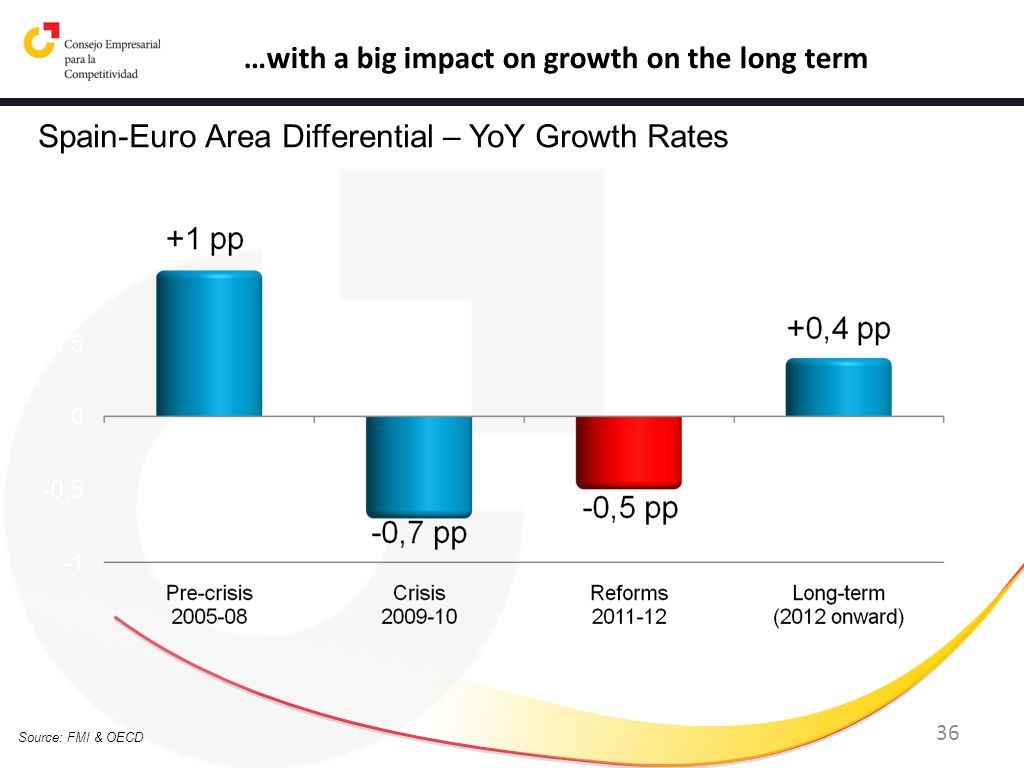 …with a big impact on growth on the long term
