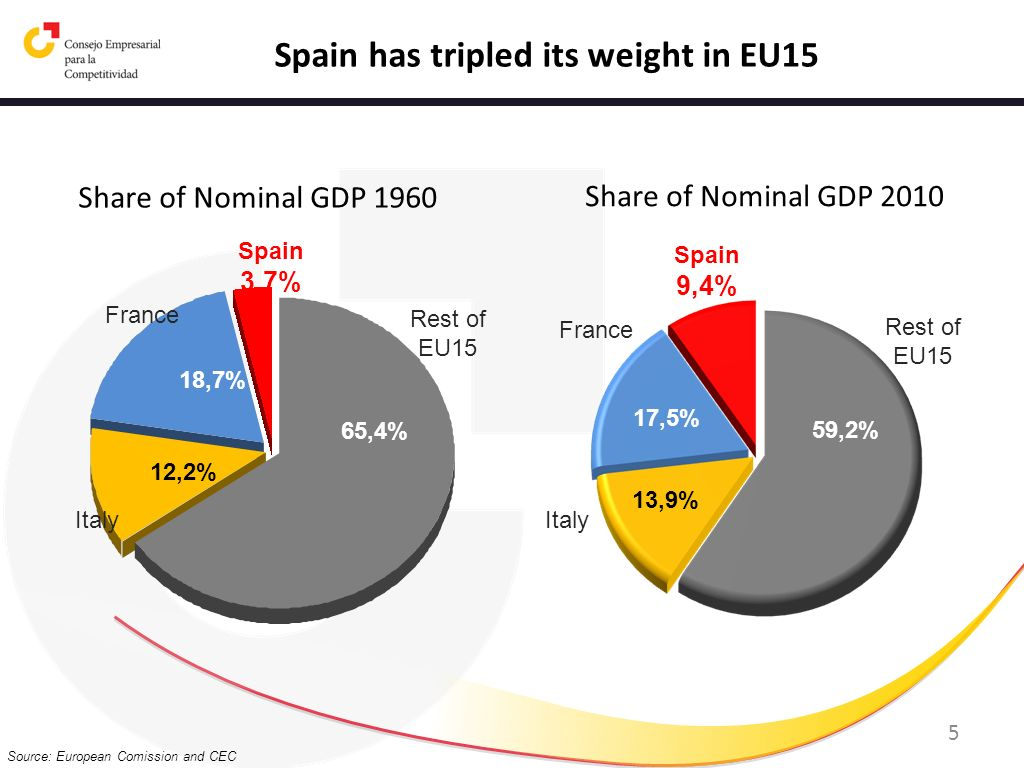 Spain has tripled its weight in EU15