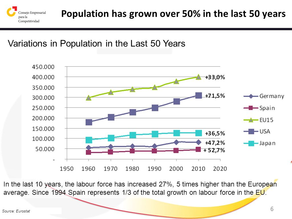 Population has grown over 50% in the last 50 years
