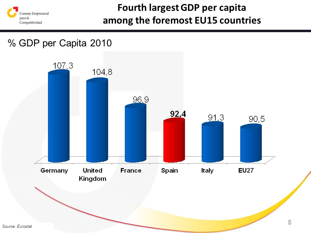 Fourth largest GDP per capita among the foremost EU15 countries