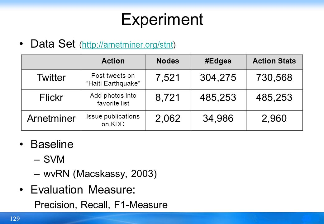 Experiment Data Set (http://arnetminer.org/stnt) Baseline