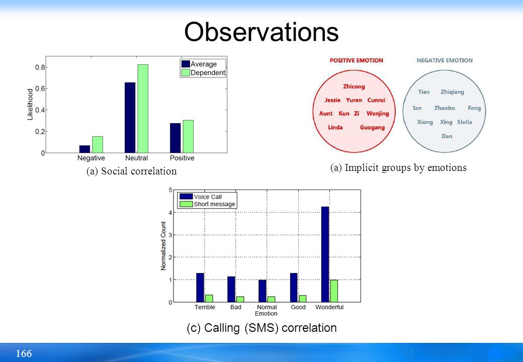 Observations (c) Calling (SMS) correlation