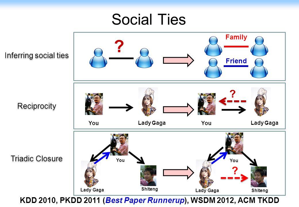 KDD 2010, PKDD 2011 (Best Paper Runnerup), WSDM 2012, ACM TKDD