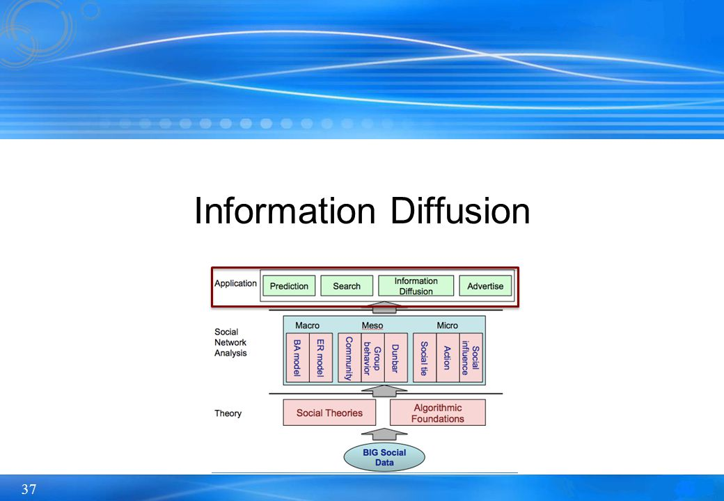 Information Diffusion