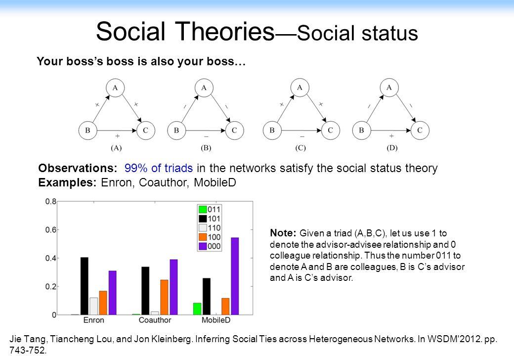 Social Theories—Social status