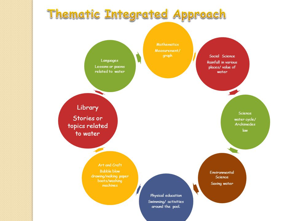 Thematic Integrated Approach