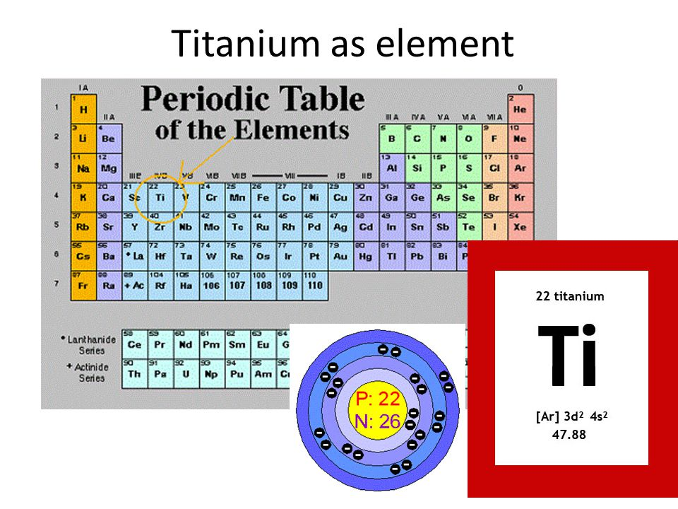 Titanium as element