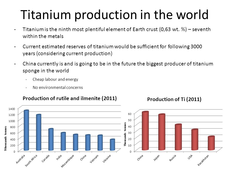 Titanium production in the world