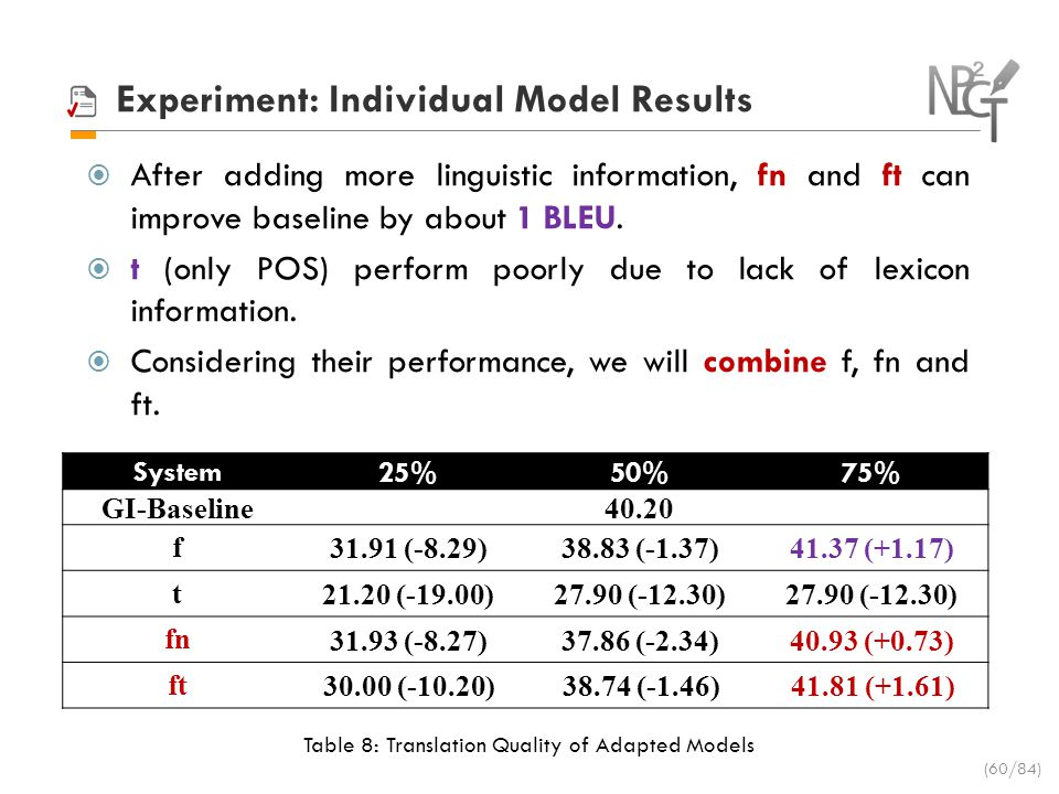 Experiment: Individual Model Results