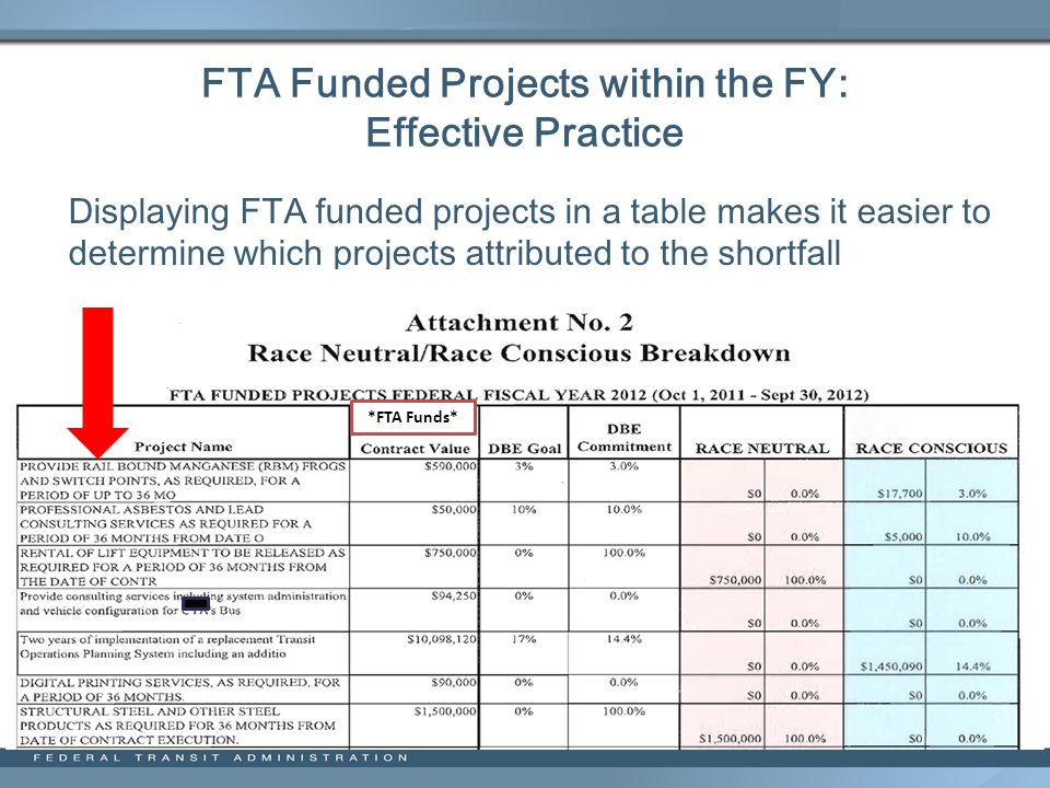 FTA Funded Projects within the FY: Effective Practice