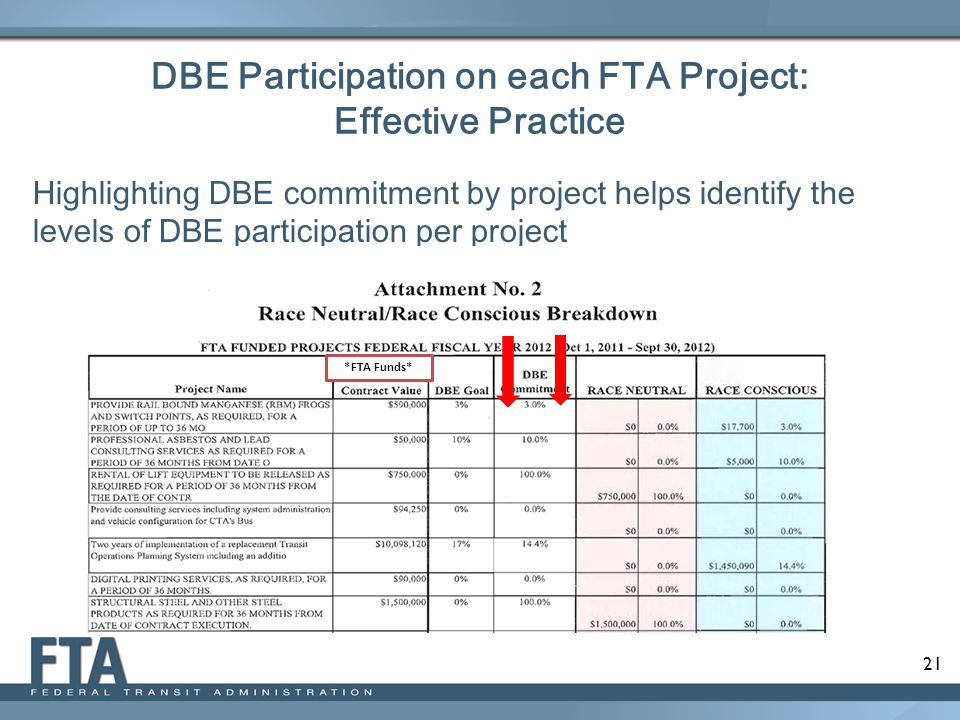 DBE Participation on each FTA Project: Effective Practice