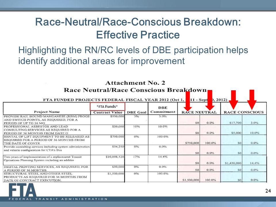 Race-Neutral/Race-Conscious Breakdown: Effective Practice