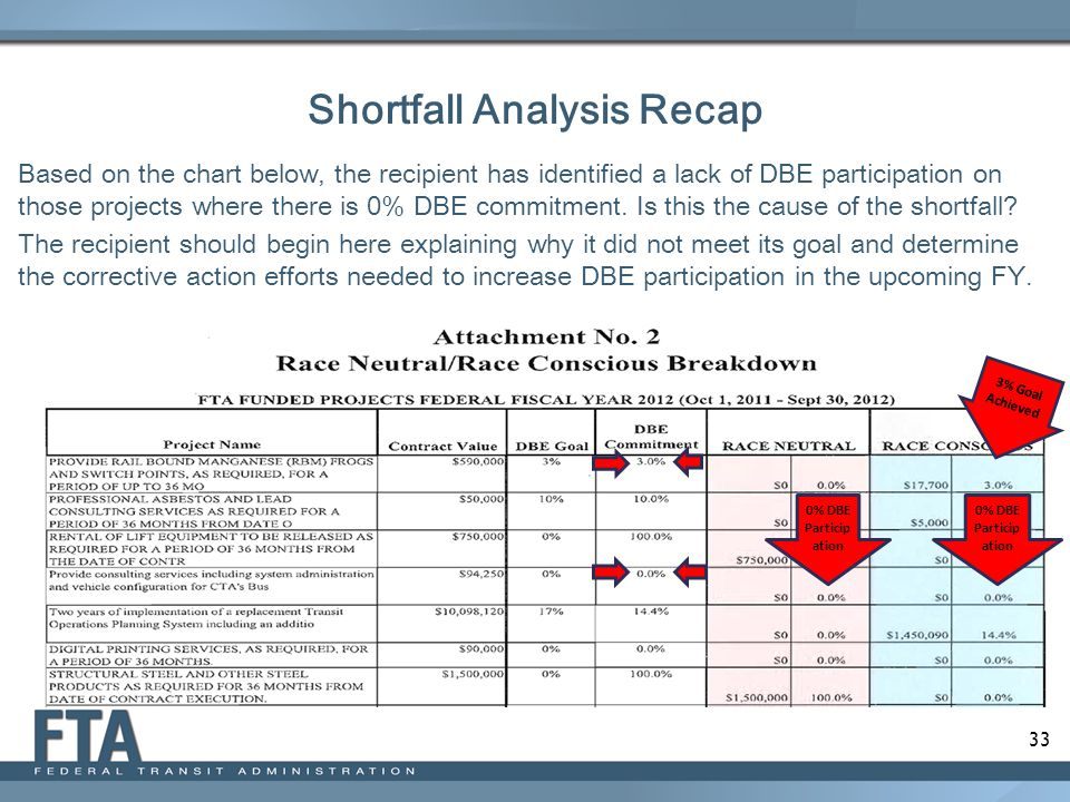Shortfall Analysis Recap
