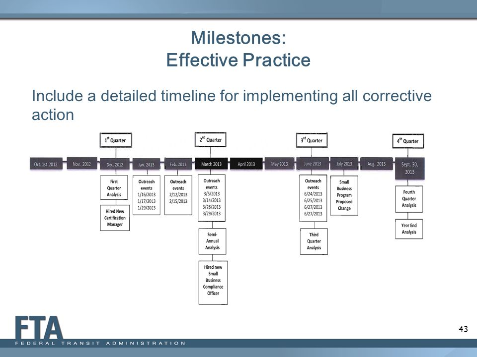 Milestones: Effective Practice