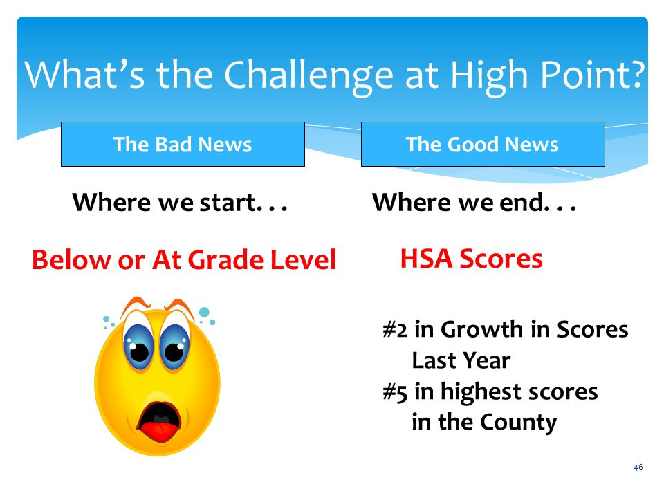 What's the Challenge at High Point