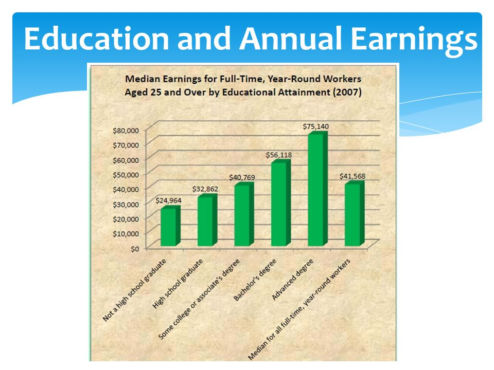 Education and Annual Earnings