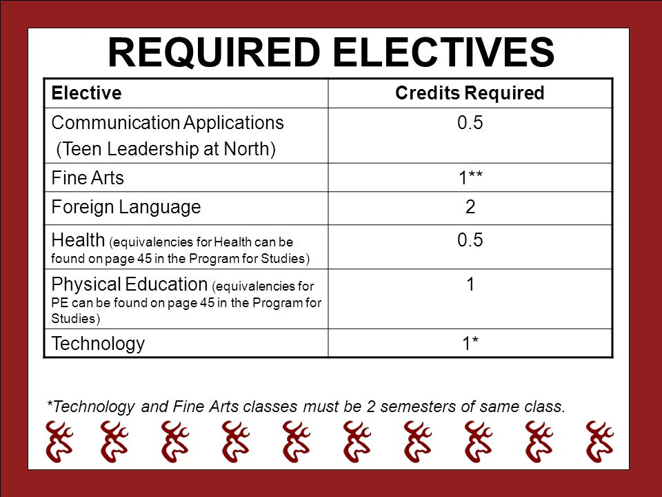 REQUIRED ELECTIVES Elective Credits Required