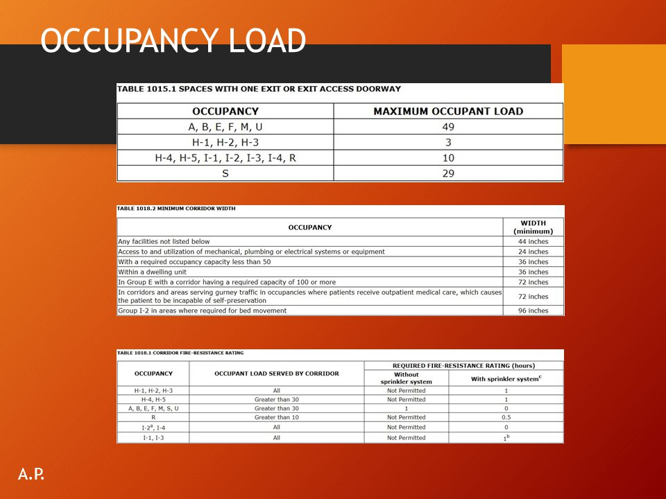 OCCUPANCY LOAD A.P.