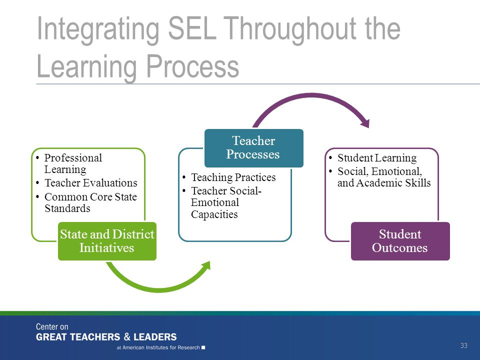 Integrating SEL Throughout the Learning Process