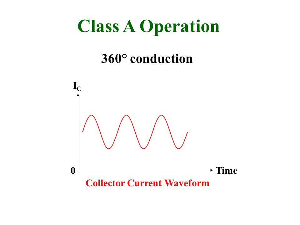 Class A Operation 360° conduction IC Time Collector Current Waveform
