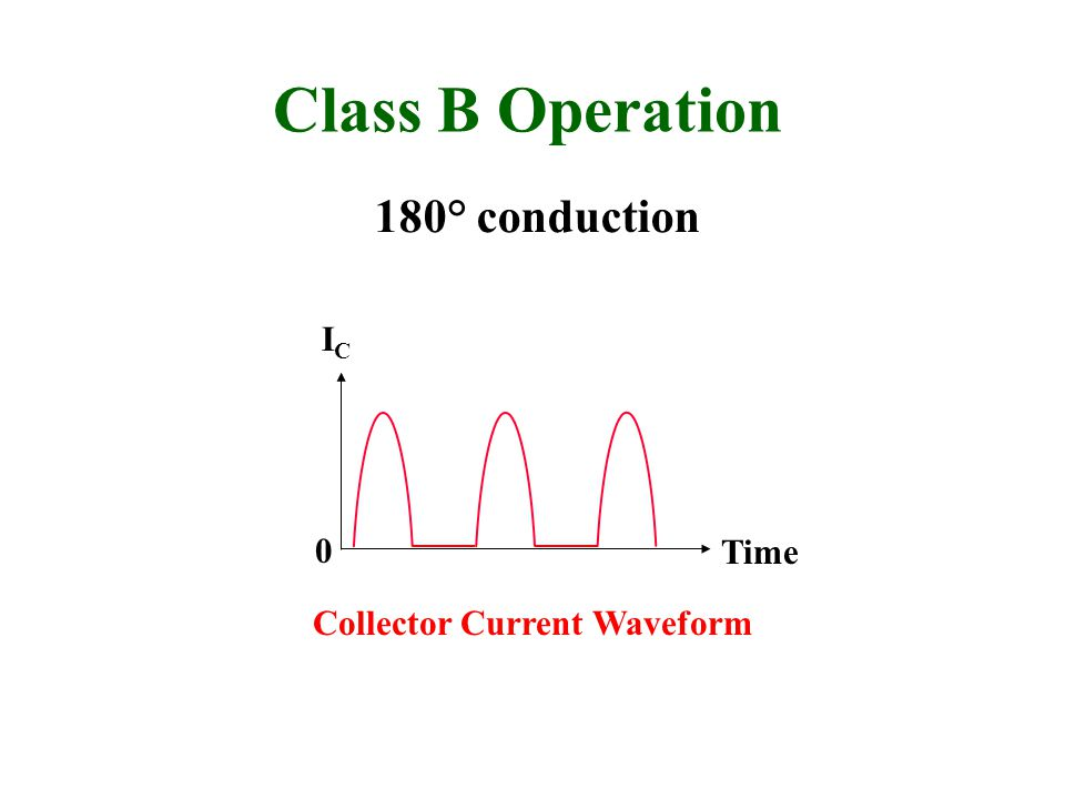 Class B Operation 180° conduction IC Time Collector Current Waveform