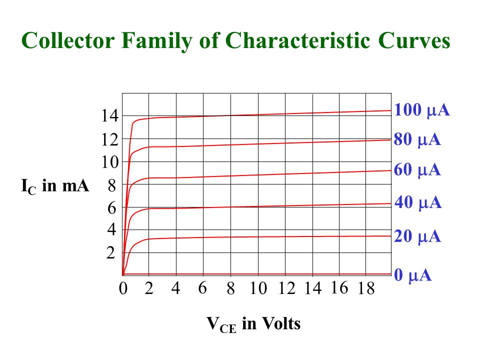 Collector Family of Characteristic Curves