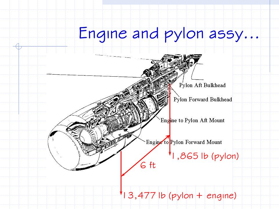 Engine and pylon assy... 1,865 lb (pylon) 6 ft